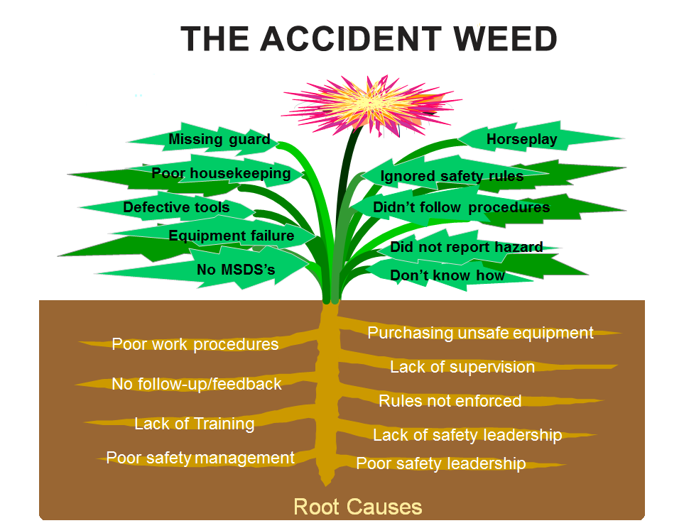 Causes of workplace accident